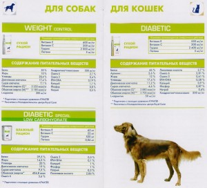 Состав диетического корма для кошек и собак